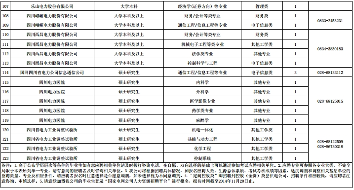 四川省电力公司招聘_