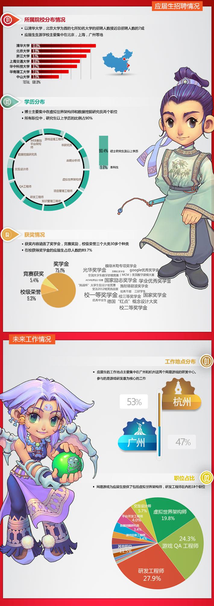 [广州|杭州]网易游戏2015校园招聘