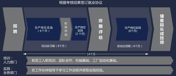 华晨宝马2015校园招聘-生产管理培训生项目-技师